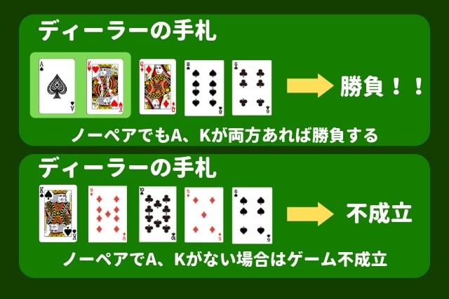 カリビアンスタッドポーカー ゲーム不成立 条件