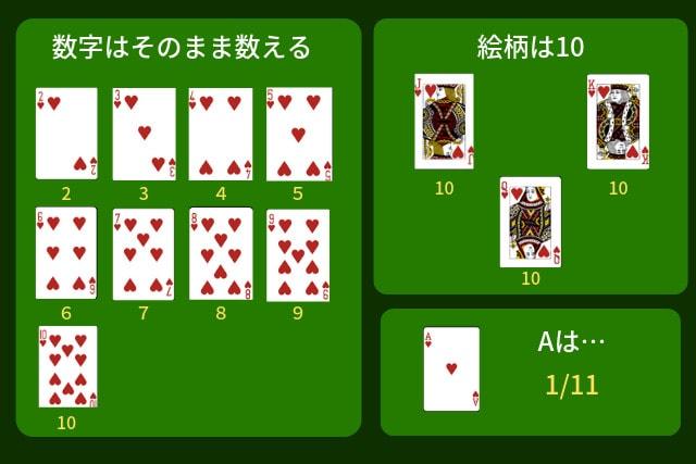 ポンツーン カード 数え方