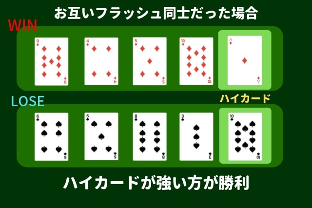 ポーカー フラッシュ 勝利判定基準