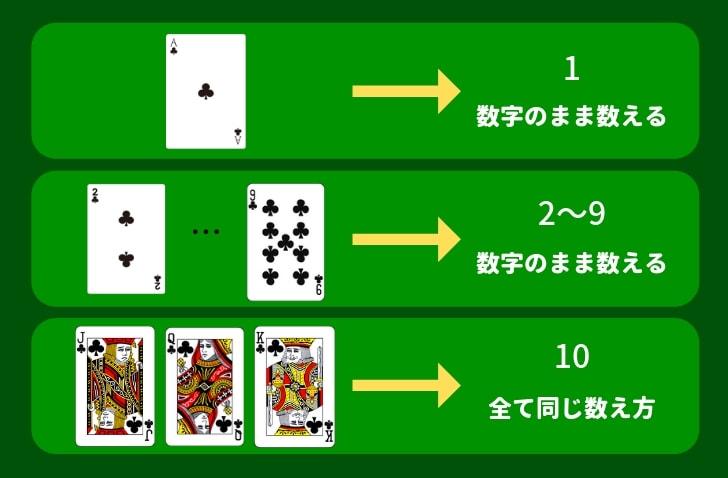 プントバンコ カードの数え方 表