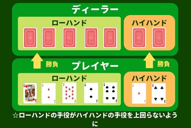 パイゴウポーカー ゲーム流れ