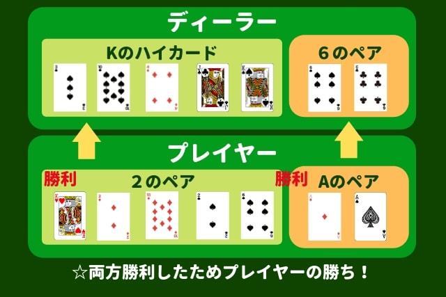 パイゴウポーカー 勝利条件