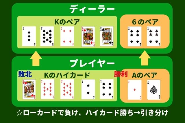 パイゴウポーカー 引き分け条件
