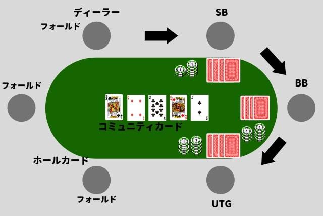 オマハホールデムポーカー ゲーム 流れ