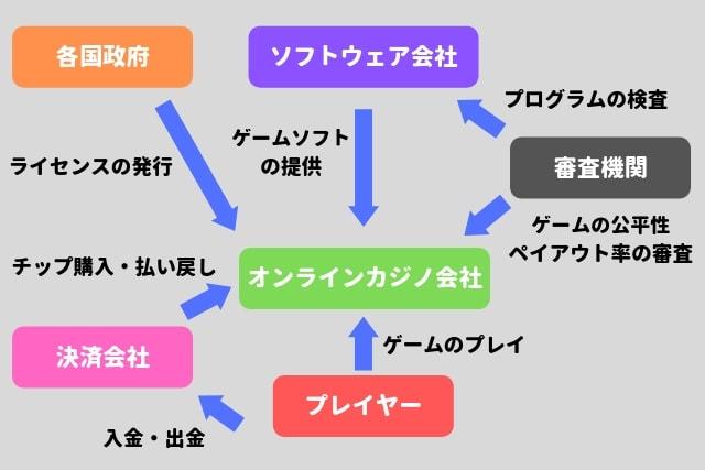 オンラインカジノ 仕組み 図