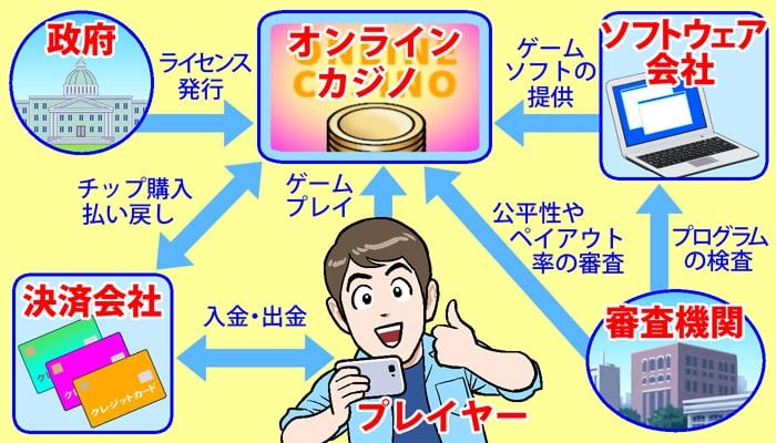 オンラインカジノの仕組み図