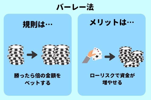 バーレー法 説明図