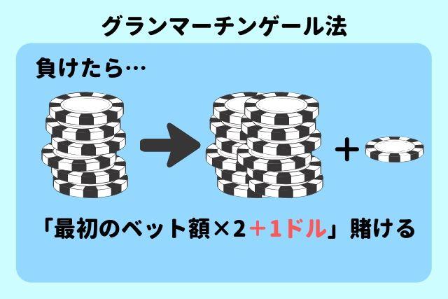 グランマーチンゲール法 説明図