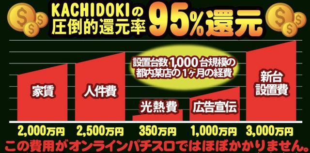 KACHODOKI(かちどき)還元率 高い理由