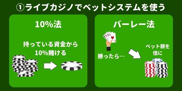 ライブカジノでベットシステムを使って稼ぐ 図解