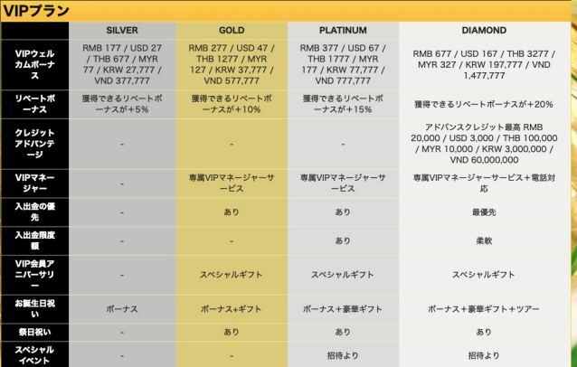 エンパイアカジノ VIP制度 表
