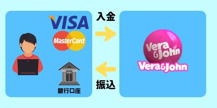オンラインカジノから換金方法 銀行振込