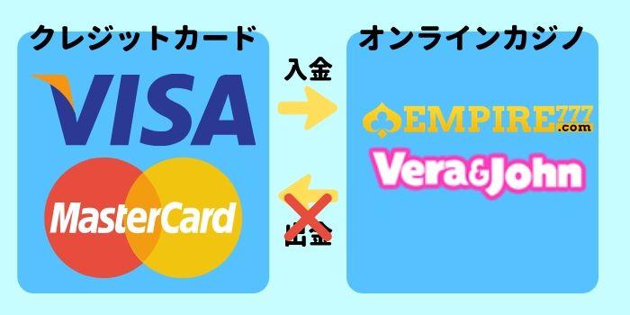 オンラインカジノから換金方法 クレジットカードはできない