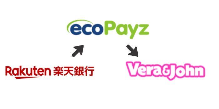 楽天銀行からエコペイズ 経由でオンラインカジノに入金