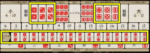 大小(シックボー) サイコロの出目を2つ当てる賭け方