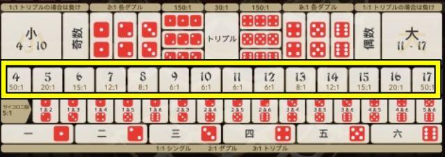 大小(シックボー) 3つのサイコロ合計の賭け方