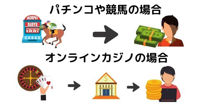 ギャンブルのお金の受け取り方
