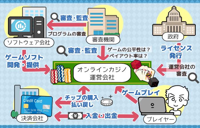 オンラインカジノ 仕組み図